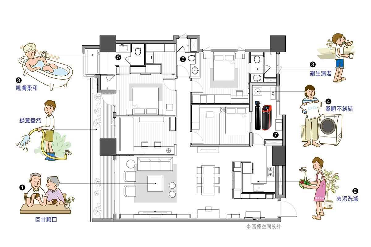 全屋軟水系統居家平面圖